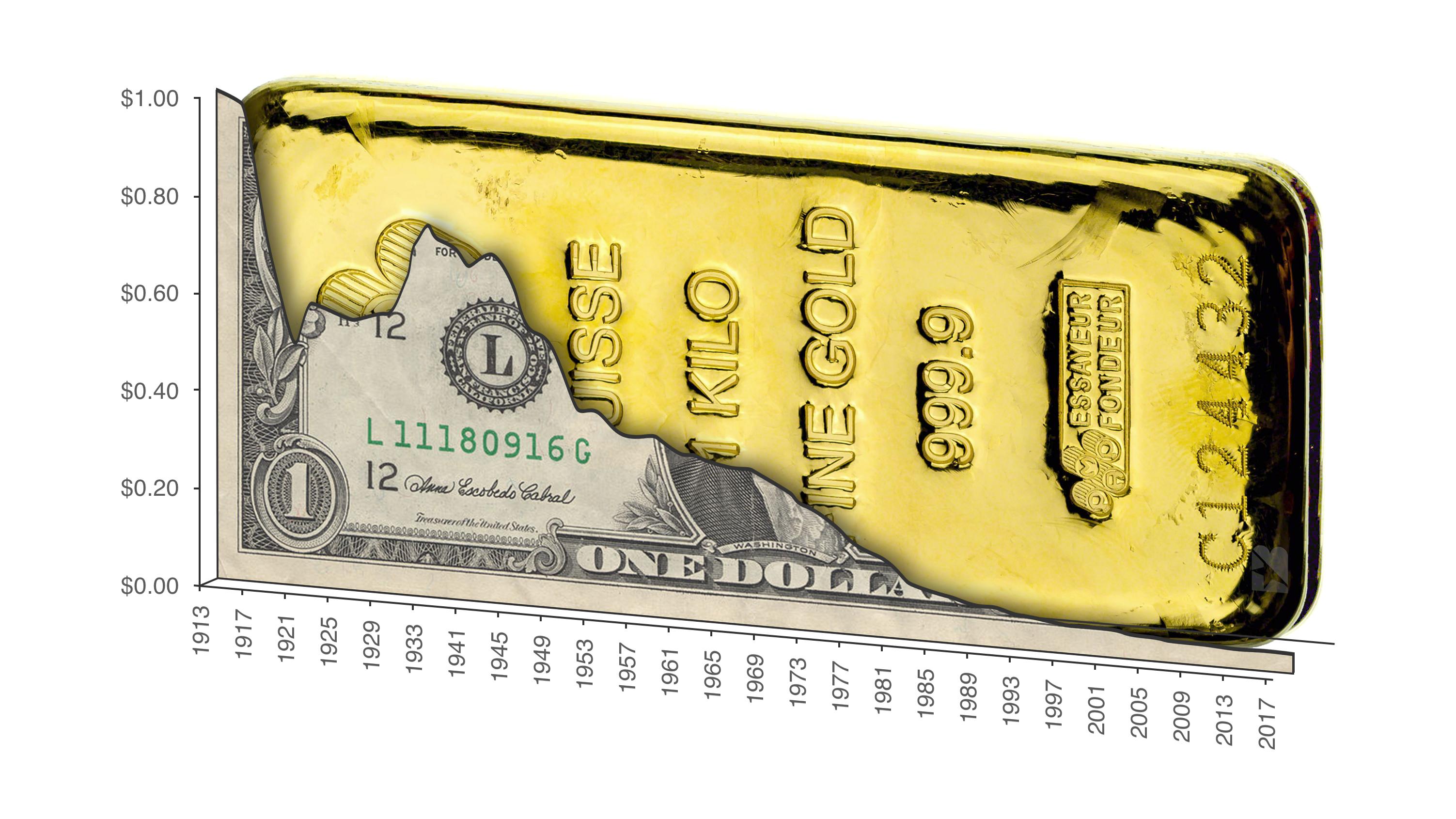 Devaluación del poder adquisitivo del dólar frente al oro