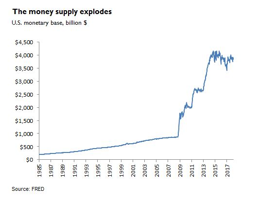The money supply explodes during QE