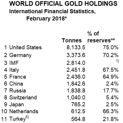 Golds share in forex reserves in the world
