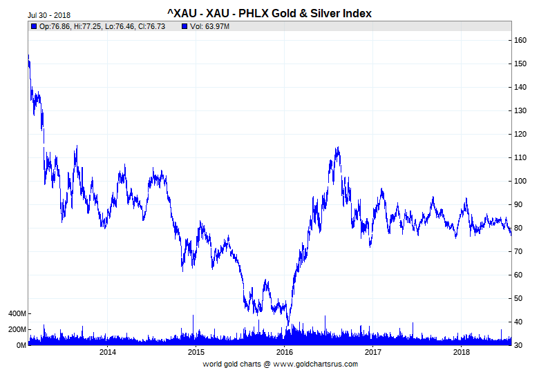 Spotlight on the HUI and XAU Gold Stock Indexes - Ronan Manly
