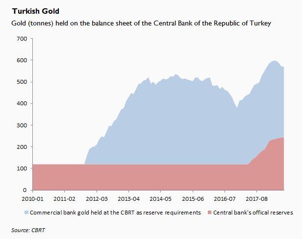 Turkey's Attempt to Mop up Mattress Gold - JP Koning