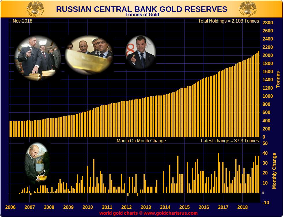 réserves d'or de la banque centrale de russie  - Page 3 RussiaAU_ReservesNov18