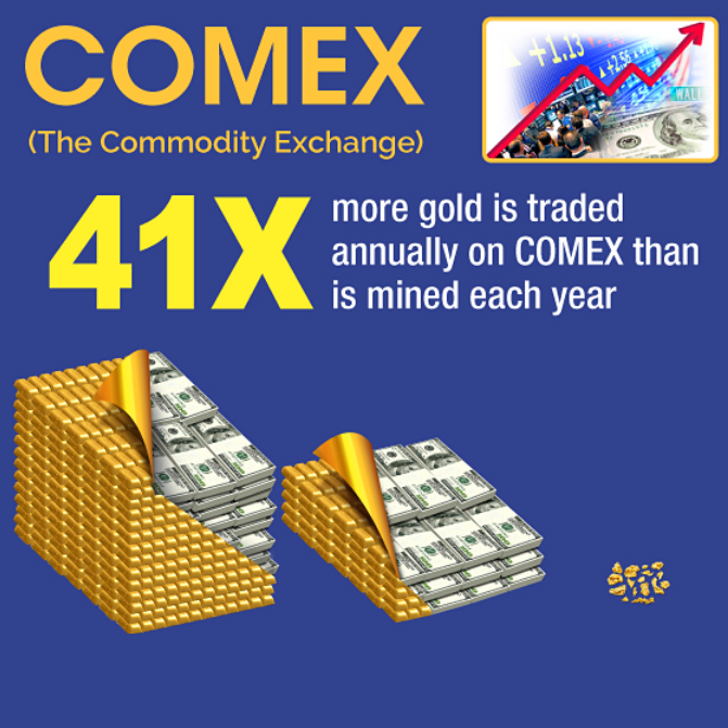 LBMA colludes with the COMEX – To lockdown the global gold market?