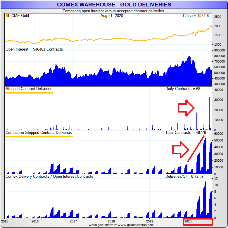 Lbma Comex Collusion Intensifies As Cme Approves 267 Lbma Gold And Silver Bar Brands