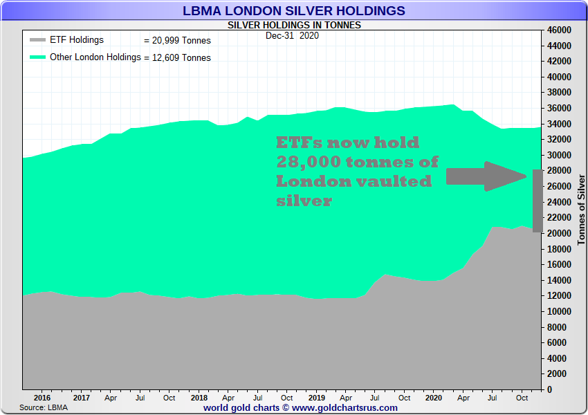 "Ronan Manly: ""Houston, we have a Problem""= 85% of Silver in London already held by ETFs."
