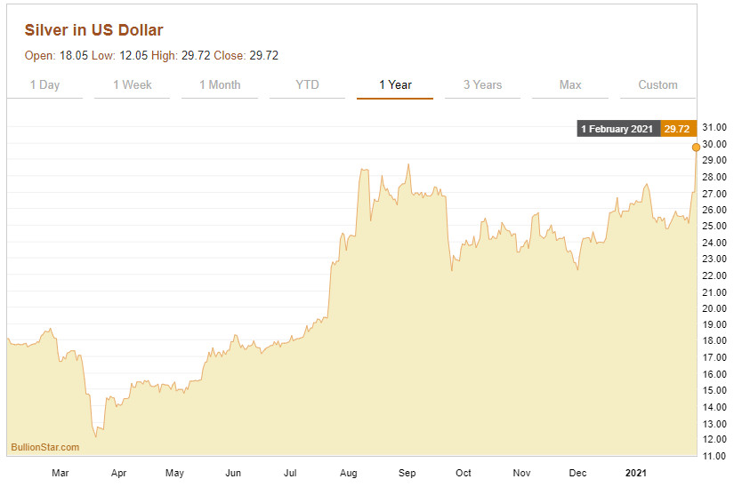 Silver price in US Dollars