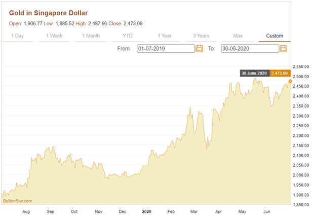 The gold price in Singapore dollars from 1 July 2019 to 30 June 2020