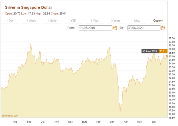 The silver price in Singapore dollars from 1 July 2019 to 30 June 2020