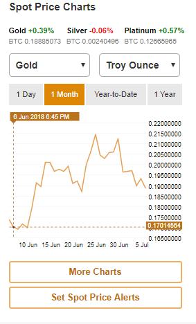 Buy cryptocurrency no minimum