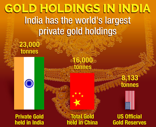 Infographics Gold Holdings in India
