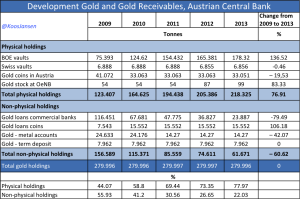 austria-official-gold-reserves-2009-2013